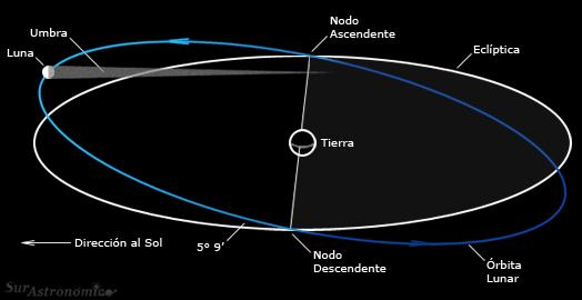 LOS SATÉLITES (LA LUNA)  ( trabajo de sobeyda beltran) Eclipse_20100524_1
