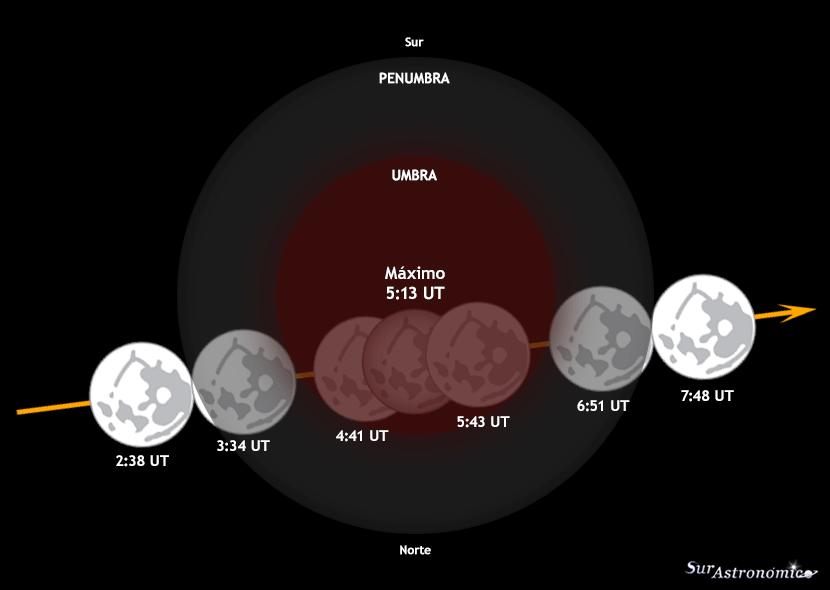 cuando hay eclipse de luna 2019